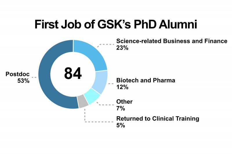 First Job of GSK's PhD Alumni