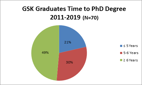 GSK Graduates Time to PhD Degree