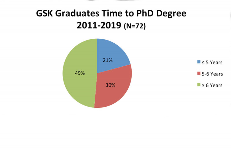 GSK Graduates Time to PhD Degree 2019