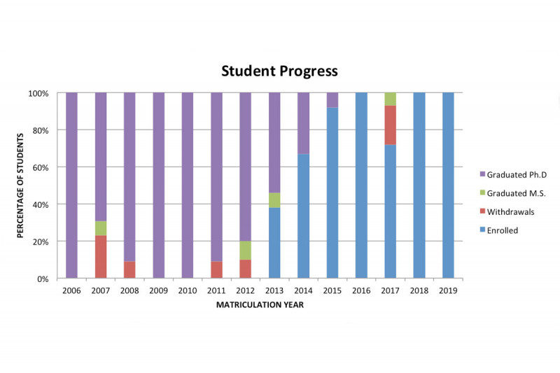 GSK Student Progress 2019