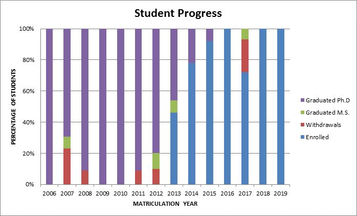 GSK Student Progress